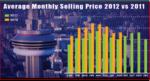 What Factors Affect the Toronto Housing Market?