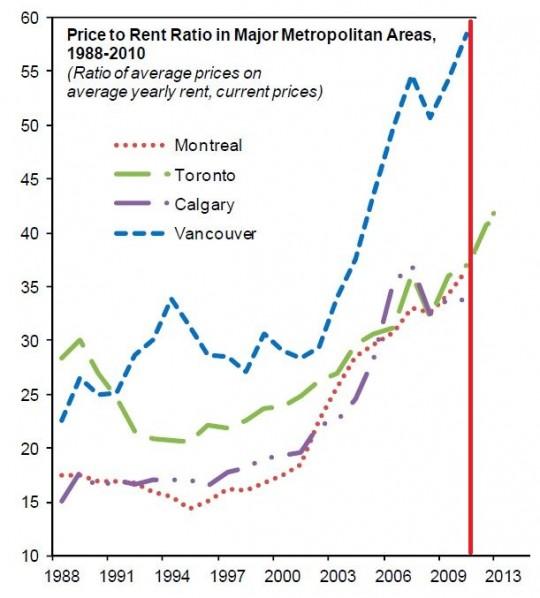 Toronto Condo Bubble